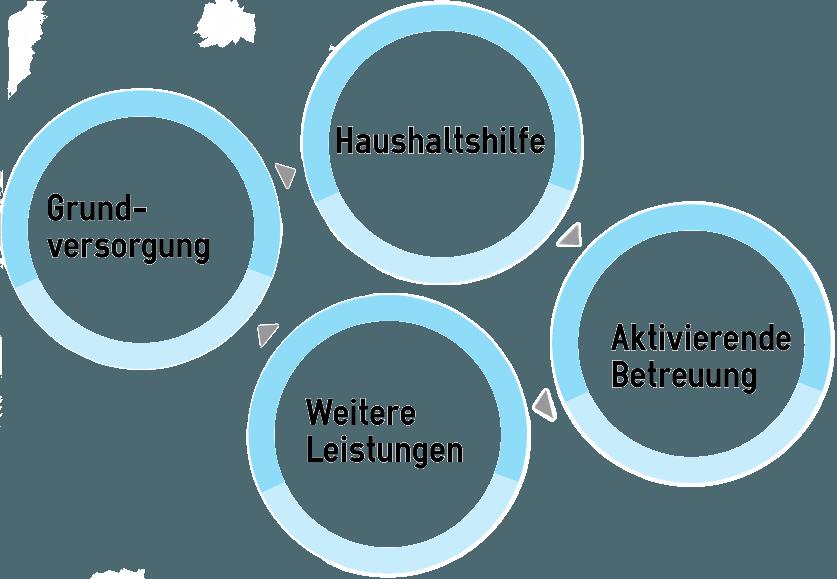 Polnische Betreuungs Pflegekräfte Seniorenpartner24